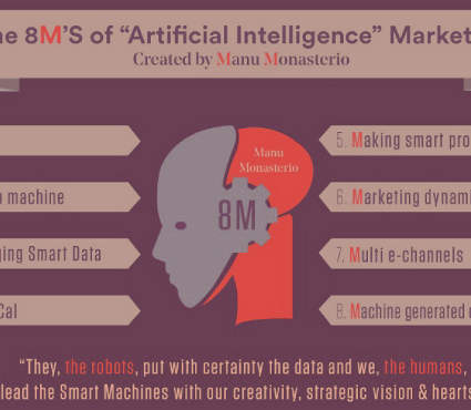 Artificial Intelligence Marketing