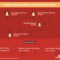 What Careers and Specializations Can You Expect with a Marketing Degree Program