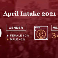 April 2021 Intake students joined GBSB Global
