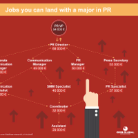 Careers with a Degree in PR and Communications