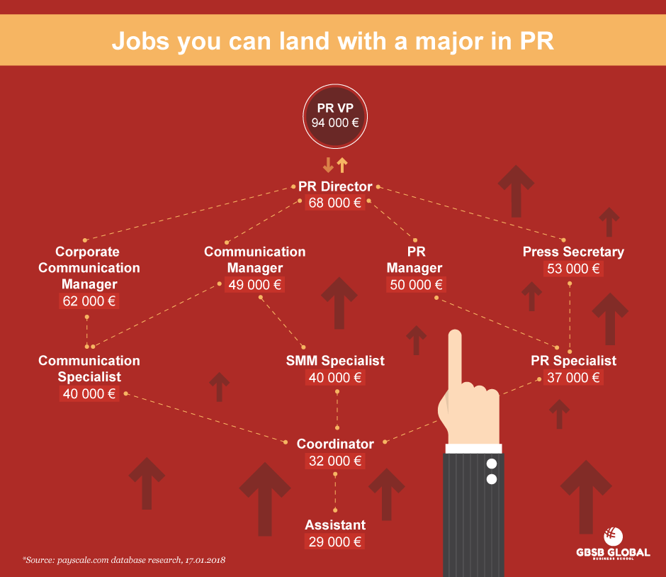 PR and Communication jobs and careers